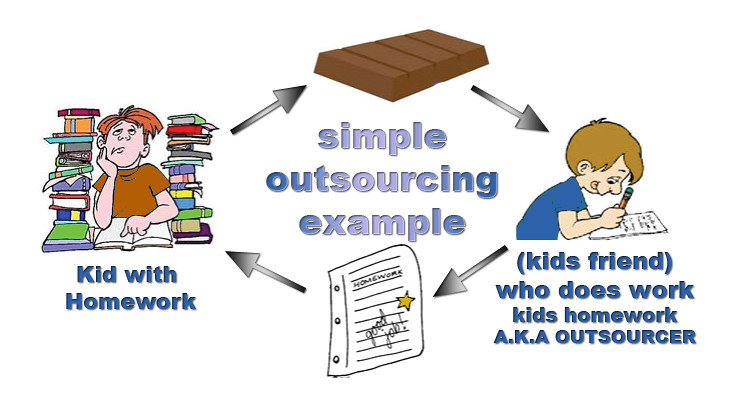 outsourcing case essay Of outsourcing the company has a 100 percent outsourced supply chain, which is a rare case in.
