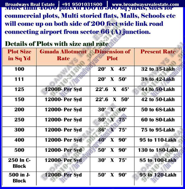 gmada aerocity plots premium