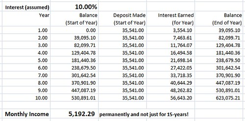 Image of a do it yourself monthly income plan at a 10 percent rate of interest