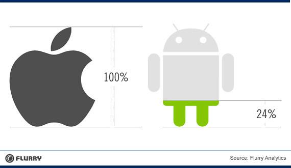 Por cada 7 aplicaciones de iOS se desarrollan 3 de Android