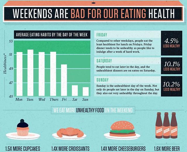 when we eat matters - weekends