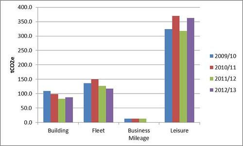 WODC emissions graph