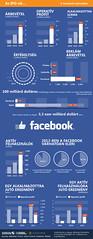 Facebook részvénykibocsátás - Concorde infografika