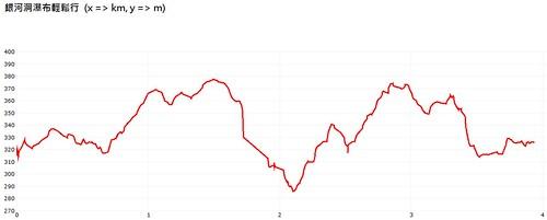 銀河洞瀑布輕鬆行-Altitude-Chart