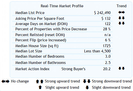 Altos Real-Time Market Profile 97224