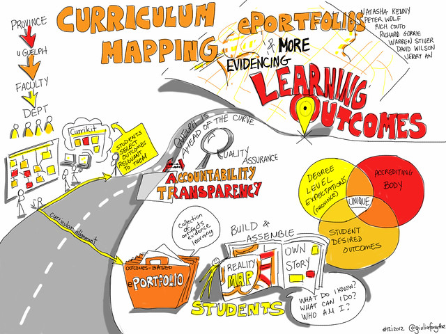 Curriculum Planning, ePortfolios & More. Evidencing Learning outcomes