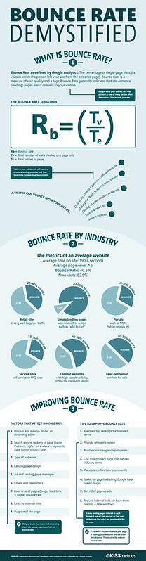 Apa Itu Bounce Rate, Cara Turunkan Bounce Rate, Beautifulnara, Denaihati, Tips Turunkan Bounce Rate, Bounce Rate 2012, Bounce Rate Under 1%, Plugin Artikel Berkaitan