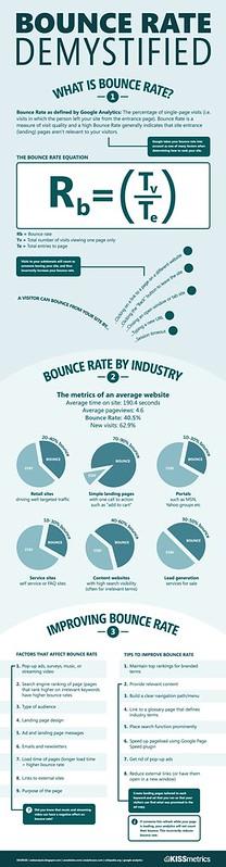 Apa Itu Bounce Rate, Cara Turunkan Bounce Rate, Beautifulnara, Denaihati, Tips Turunkan Bounce Rate, Bounce Rate 2012, Bounce Rate Under 1%, Plugin Artikel Berkaitan