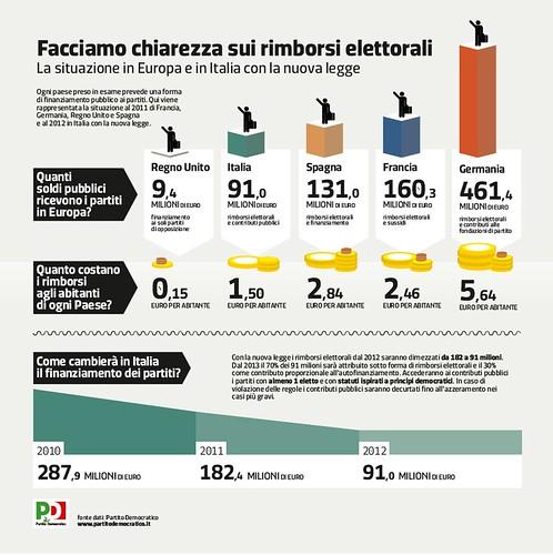 Infografica Finanziamento ai Partiti