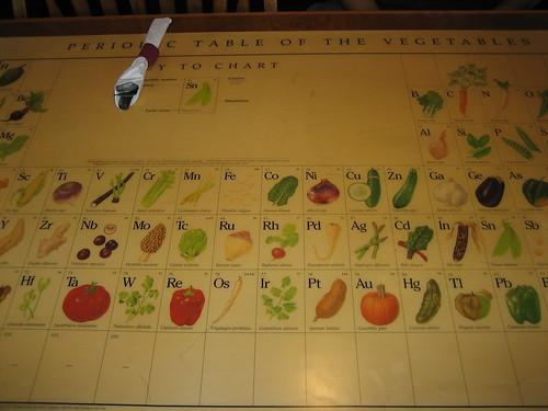 IMG_5033 Fog Island Periodic Table Of Veggies