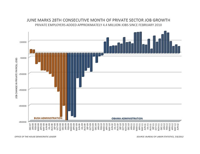 June Jobs Report - Private Sector Jobs | Flickr - Photo ...