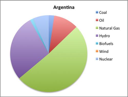 Argentina EMI