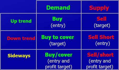 Online action trading