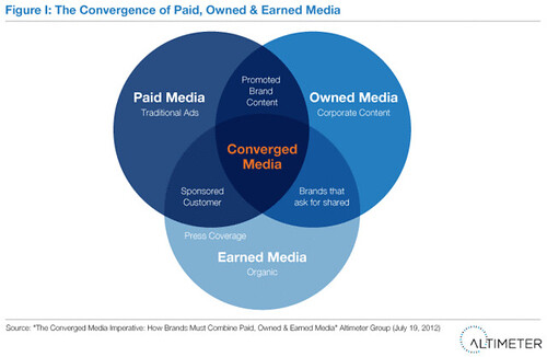 The Convergence of Paid, Owned & Earned Media