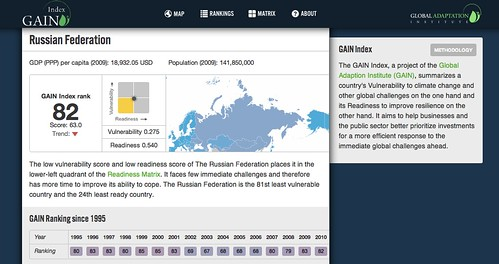 Russia GAIN Index