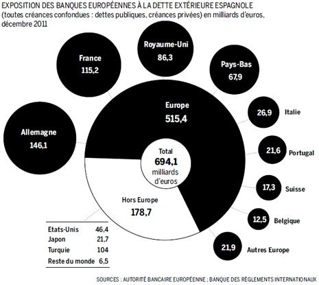 12f05 LMonde Estado crítico España y sus bancos 2