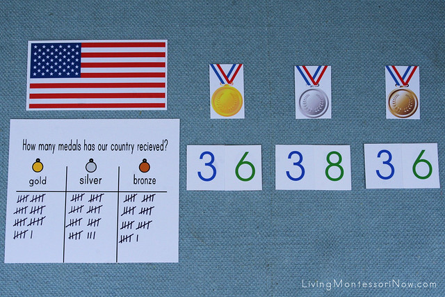 Country Medal Tally (Numbers from the 2008 Summer Olympics)