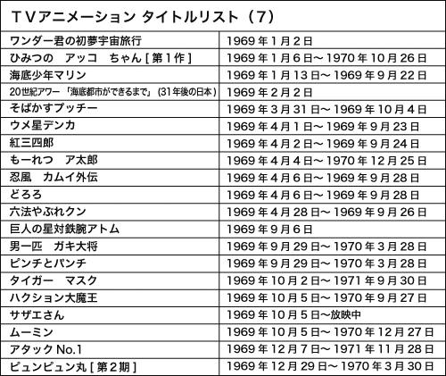 120724(3) - WEB Anime Style《日本電視動畫史50週年 情報總整理》專欄第7回(1969年)正式刊載! (1/2)