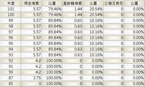 6184_大豐電_股本形成_1004Q
