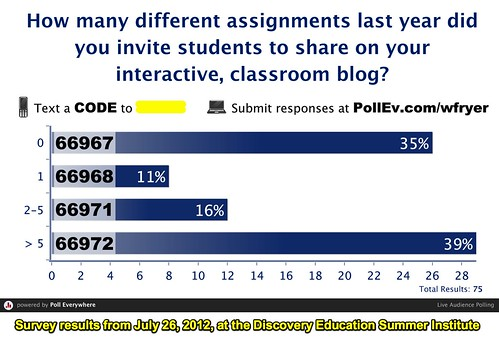 #DENSI2012 Survey Results: Interactive Blog Use