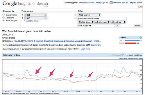 Google Insights for Search - Web Search Interest: green mountain coffee - 2011, 2010 - United States