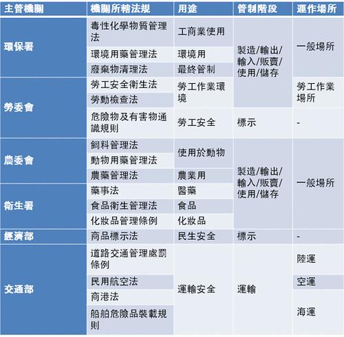 塑化劑管理部門。(資料整理:台灣綠色和平)