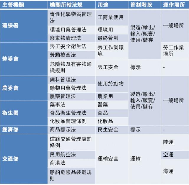 塑化劑管理部門。資料整理:台灣綠色和平