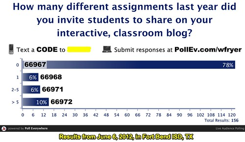 FBISD 2012 Survey Results: Interactive Blog Use