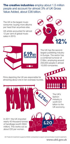 Creative Industries Infographic