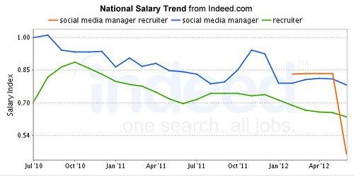 Recruiter Salary Comparison Chart