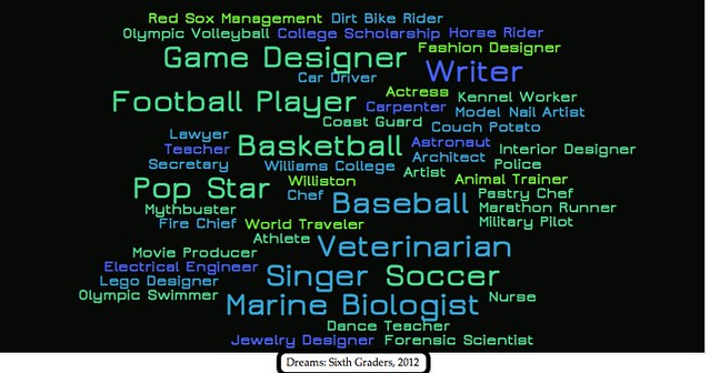 Dreams Word Cloud 2012