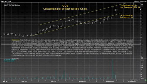 OUE - Consolidating for another possible run up