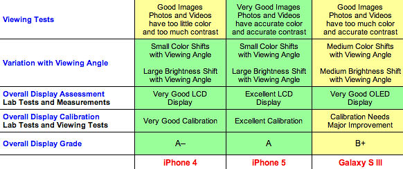 iPhone 5 es el smartphone con la mejor pantalla según DisplayMate