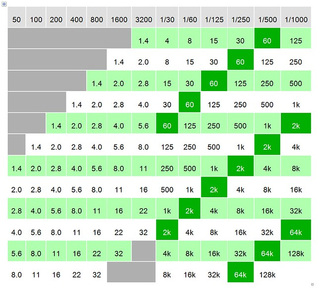 ISO Lux Aperture Time Chart/Table | Flickr - Photo Sharing! Z Table Chart