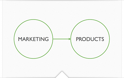 Marketing - Products