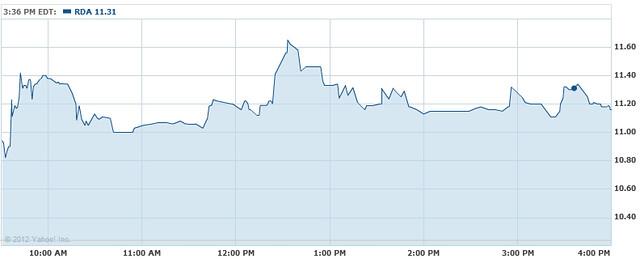 RDA shares rise