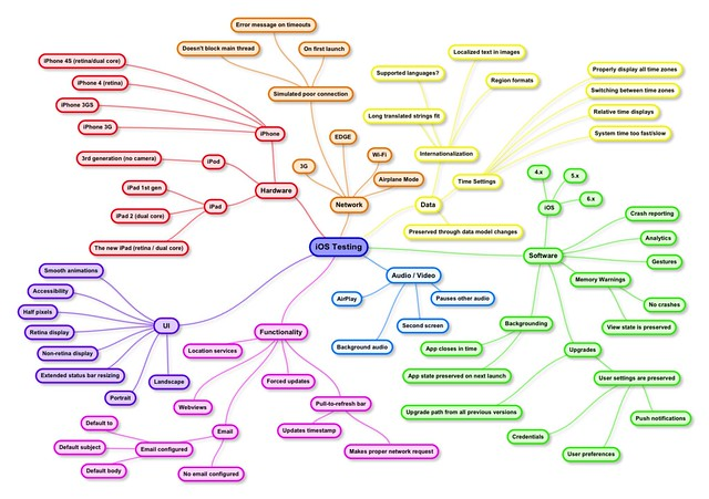 Ios Testing Mindmap Checklist Ministry Of Testing