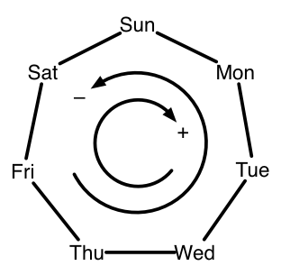 Weekday cycle