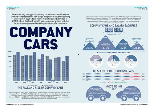 Company car Infographics