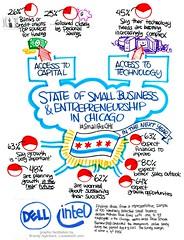 Small Business Think Tank #SmallBizChi