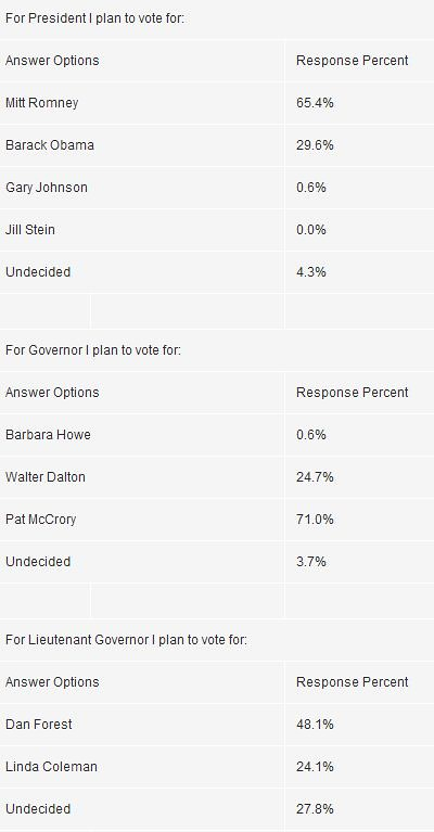 NC Spin Election Survey Results