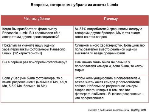 Вопросы, которые убрали из анкеты Lumix