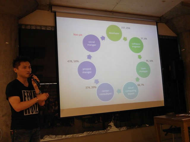 游舒帆 (gipi) 分析自己的工作領域轉換與部落格文章之間的相關性