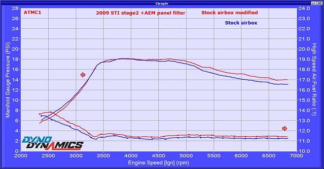 2009 STi Stg2 airbox mod Boost AFR 811325