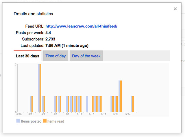 Google Readeer statistics