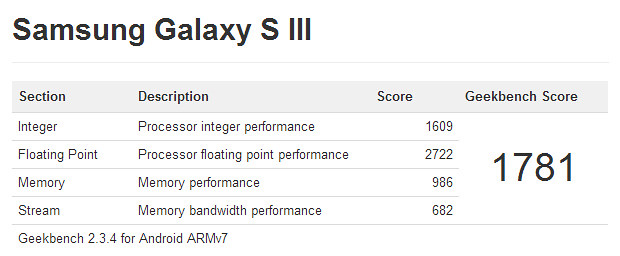 samsung-galaxy-s3-geekbench-benchmarks