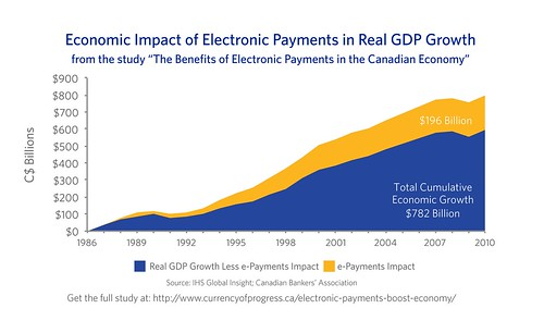 Benefits of Electronic Payments in Canada