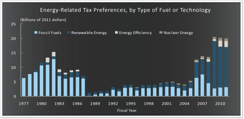 cbo chart of energy subsidies