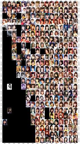 120914 – 總共24位超人氣女性聲優的『1997-2012』橫跨十五年的臉蛋裝扮進化史!你已準備好見證時代的眼淚(誤)了嗎?