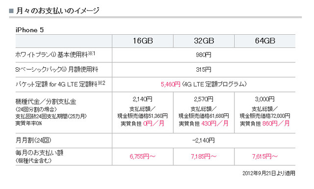 SoftbankのiPhone5値段表